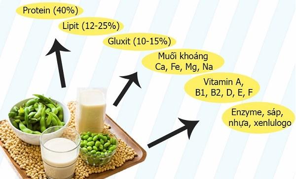 5. Uống mầm đậu nành có giảm cân không?