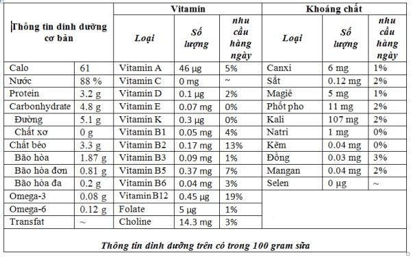 uống sữa tươi không đường có giảm cân không, uống sữa không đường có giảm cân không, sữa tươi không đường có giảm cân không, sữa không đường có giảm cân không, uống sữa không đường có giảm cân được không, giảm cân có được uống sữa không đường không