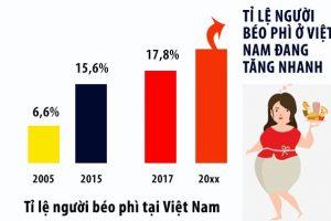"""""""Shock nặng"""" với số liệu thống kê người béo phì ở Việt Nam 25 – 64 tuổi"""